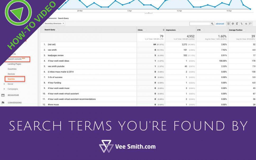 How to find search terms your website is found by